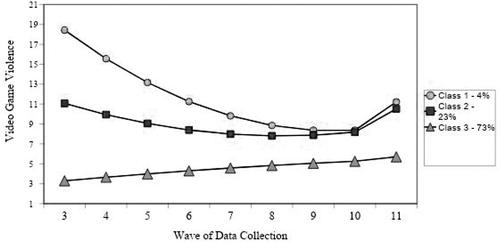 Die drei Gruppen und ihre Neigungen zu gewalthaltigen Games über 11 Wellen der Datensammlung hinweg.