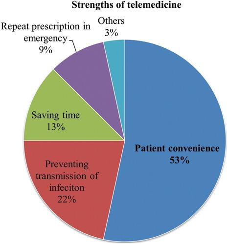 strengths of telemedicine